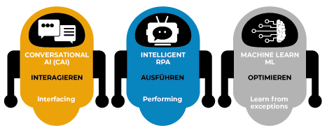 Business Automation mit Conversational AI, Machine Learning und RPA