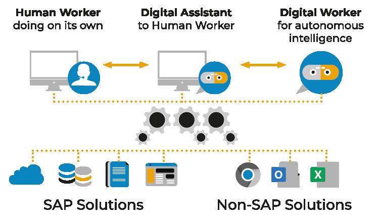 SAP-Automatisierung mit intelligenten Lösungen